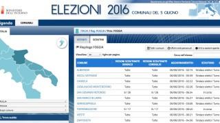Elezioni 2016, i risultati in Capitanata: i 5 Stelle perdono ovunque